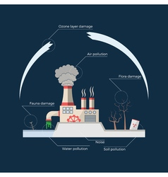 Ecological problems environmental pollution vector image vector image