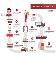 Transport logistics processes concept vector