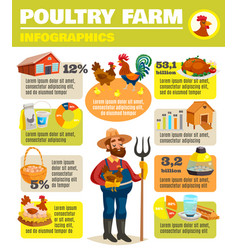 Poultry farm infographic poster vector