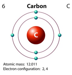Diagram representation of the element carbon vector