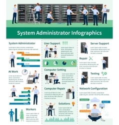 System Administrator Infographics vector image