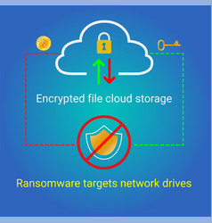 ransomware targets network drives vector image vector image