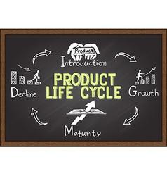 Product life circle vector