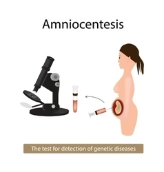 Amniocentesis analysis of amniotic fluid vector