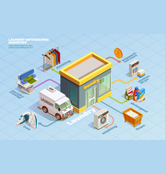 laundry isometric dry cleaning infographics vector image vector image