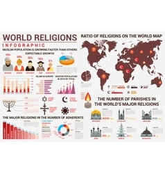 World religion infographics with distribution map vector image
