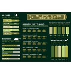 Military infographic graphs charts template vector