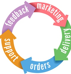 Crm customer sales delivery support vector