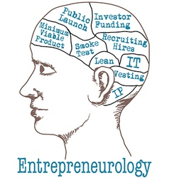 Entrepreneur Mind Lean Startup Model vector image