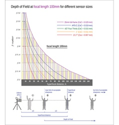 Useful graph for sharper images-focal length 100mm vector