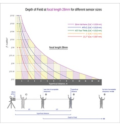 Useful graph for sharper images -focal length 28mm vector image vector image