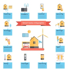 Smart home infographics vector