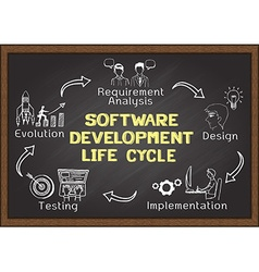 Software development lifre cycle vector