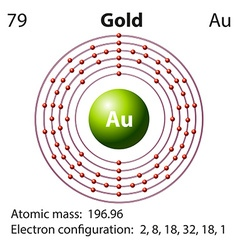 Diagram representation of the element gold vector