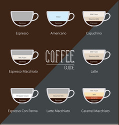 set type of coffee vector image