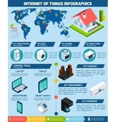 Internet of things applications infographics chart vector image vector image