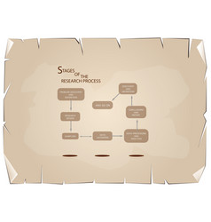 Eight step of research process on old paper backgr vector