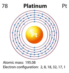 Diagram representation of the element platinum vector