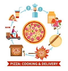 Pizzeria cooking and delivery flowchart banner vector