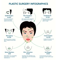 Plastic surgery infographics vector