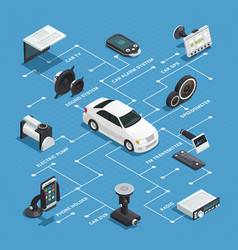 Car electronics isometric flowchart vector