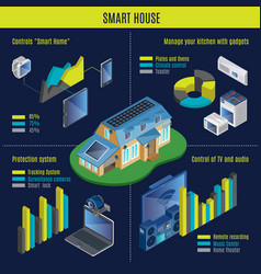 Isometric smart home infographic concept vector