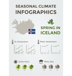 Seasonal climate infographics iceland in spring vector