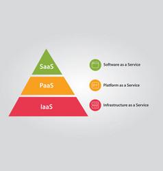 Cloud stack combination of iaas paas and saas vector
