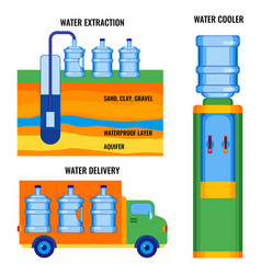 Stages of water extraction delivering to vector