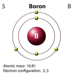 Diagram representation of the element boron vector