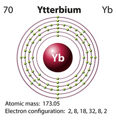 Diagram representation of the element yetterbium vector