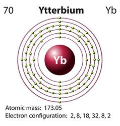 Diagram representation of the element Yetterbium vector image vector image