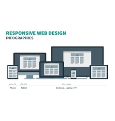 Fully responsive web design for phone tablet vector