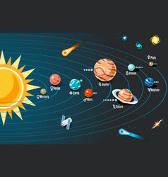 Solar system with planets orbits scheme vector