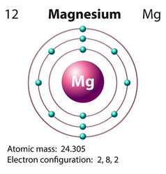Diagram representation of the element magnesium vector