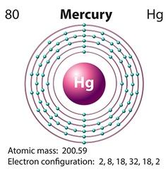 Diagram representation of the element mercury vector