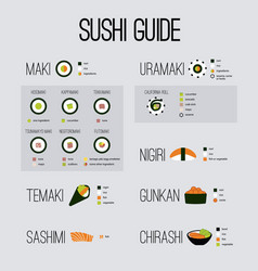 Basic guide of japan sushi vector