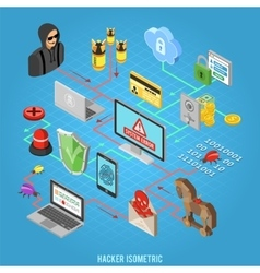 Internet Security isometric Concept vector image