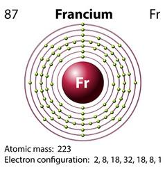 Diagram representation of the element Francium vector image
