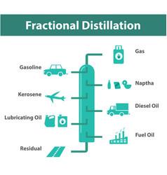 Fractional distillation oil refining infographic vector