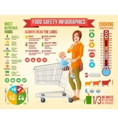 Food safety infographics and design vector