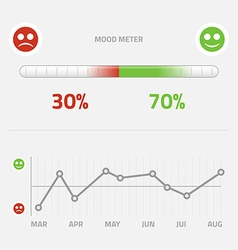 Mood meter with infographic graph vector
