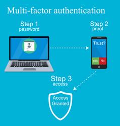 Multi-factor authentication design vector
