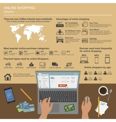 Online shopping infographic symbols icons vector