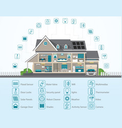 Infographic of smart home technology conceptual vector