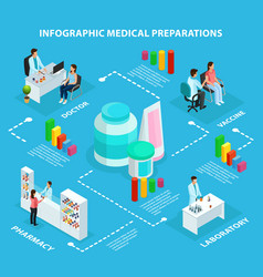Isometric healthcare infographic concept vector