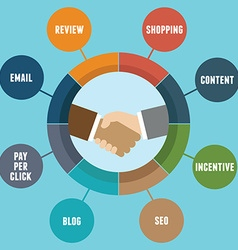 Infographic of affiliate marketing with components vector