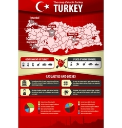 Military coup in turkey infographic vector