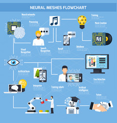 Neural meshes flowchart vector