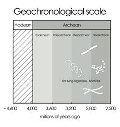 Geochronological scalepart 1 - hadean and archean vector
